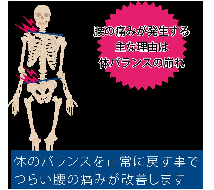 腰の痛みが発生する主な理由は体バランスの崩れです。・姿勢の崩れで余計な負担・仕事の中の固まった姿勢・家事の中の決まった姿勢などで偏った体のバランスを正常に戻す事でつらい腰の痛みが改善します。